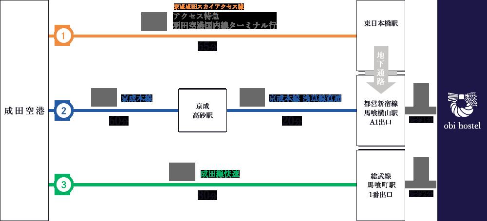 成田空港からのアクセス図